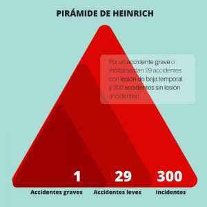 Pirámide de Heinrich y Bird