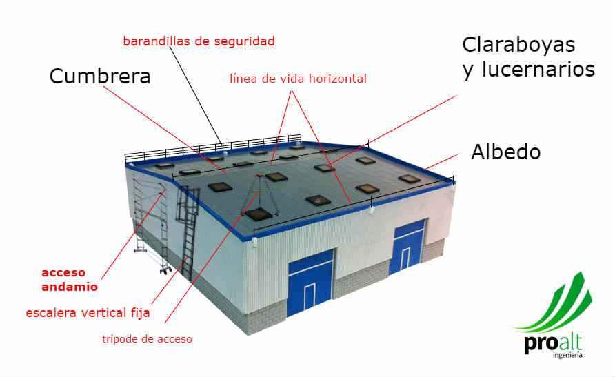 Evaluaci n de riesgos de trabajo en cubiertas y tejados for Empresa de cubiertas y tejados