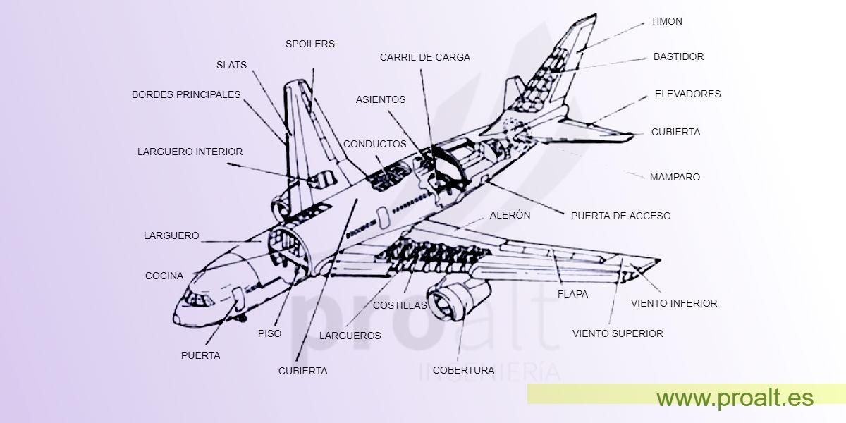 partes de un avion